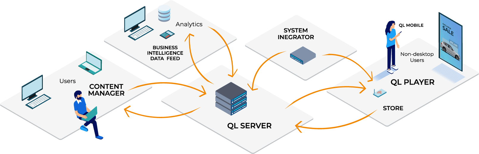 Digital Signage Server Software - Navori QL Server