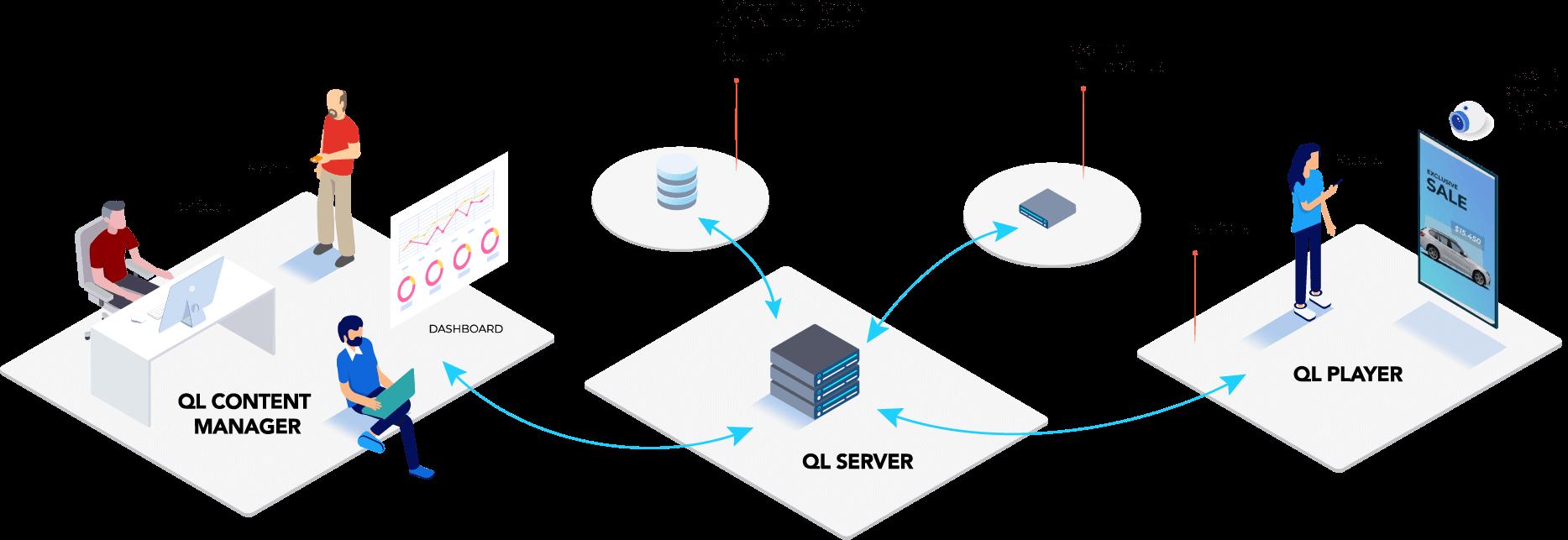 Digital Signage Server Software - Navori QL Server